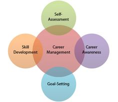 Human resources training and development essay