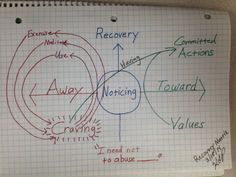 Acceptance and Commitment Therapy process shown on the Matrix. This one is for Recovery from Substance Abuse.