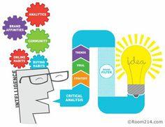 Business Intelligence @شركة اشارات #businessintelligence