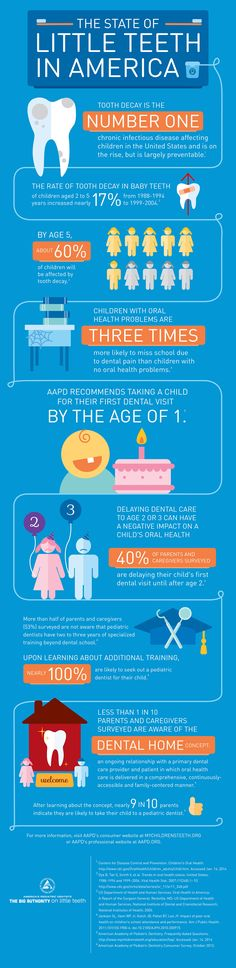 #tallahasseepediatricdentistry Key Stats from the State of Little Teeth Report