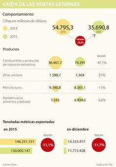La devaluación no impulsó a las exportaciones