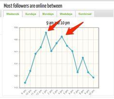 Tweriod geeft een beeld over de tijdstippen wanneer je het beste kunt tweeten. Handige aanrader.