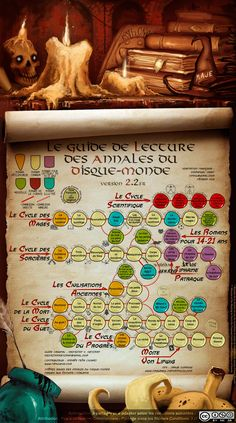 Discworld Reading Order Guide 2.2 (French)