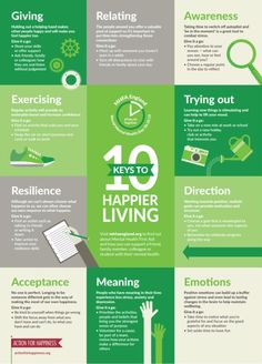 Our friends at Mental Health First Aid have created this fantastic poster based on our Ten Keys, showing some of the practical things we can all do to look after our mental wellbeing. Mental Health Posters, Mental Health First Aid, Vicks Vaporub, Action For Happiness, Finding Happiness, Metal Health, Types Of Stress, Positive Psychology, Poster S