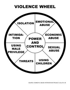 "The ""Domestic Violence Wheel,"" created by the Domestic Abuse Intervention Programs of Duluth, depicts how a perpetrator of domestic abuse can use power and control in various ways which result in an abusive relationship developing and escalating over time."