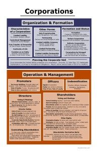 Corporations Big Picture: Organization & Formation, Operation & Management | Bar Exam Study Materials