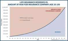 The Age-100 Tax Problem With Outliving The End Of Life Insurance Mortality Tables