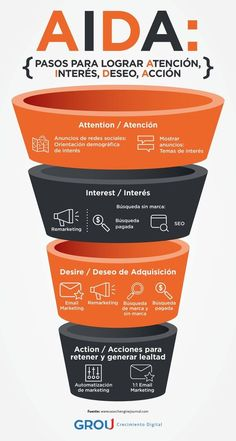Find tips and tricks, amazing ideas for Inbound marketing. Discover and try out new things about Inbound marketing site Digital Marketing Strategy, Marketing Logo, Inbound Marketing, Marketing Digital Online, Marketing Na Internet, Marketing Quotes, Marketing Plan, Marketing Tools, Business Marketing
