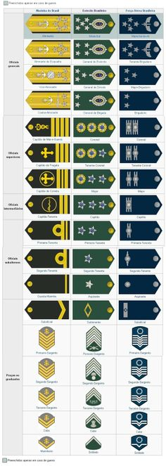 Brazilian military rankings
