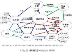 네트워크형 6차산업화 모식도