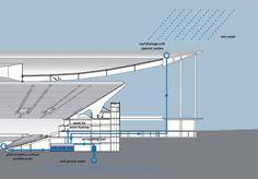 National Stadium, in Brasilia