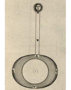 Athanasius Kircher | Mundus subterraneus (1664)