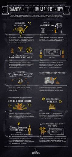 Infographicsmag - Инфографика о виски Content Marketing, Affiliate Marketing, Internet Marketing, Digital Marketing, Pinterest Instagram, Business Education, Private Sector, Web Design, Work From Home Moms