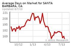 Average Days on Market for Santa Barbara, CA