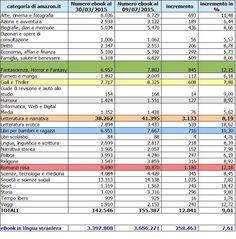 Picciola statistica sugli #ebook --- https://antsacco57.wordpress.com/2015/07/09/trend-di-incremento-nel-numero-degli-ebook-pubblicati-al-9-luglio-2015/