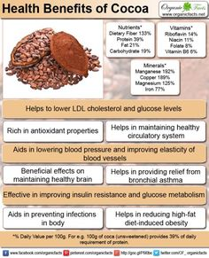 Health benefits of cocoa include relief from blood pressure, cholesterol, obesity, constipation, diabetes, bronchial asthma, cancer, and chronic fatigue syndrome and neurodegenerative diseases. It is beneficial for quick wound healing, skin care and helps to improve cardiovascular health, brain health. It also helps in treating copper deficiency. It possesses mood-enhancing properties and exerts protective effects against neurotoxicity.