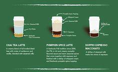 Innamorarsi in cucina: The Anatomy of a Starbucks Beverage
