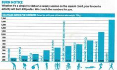 Calorie chart Calorie Chart, 40 Years Old, Old Women, Health Fitness, Training, 40 Rocks, Work Outs, Excercise, Onderwijs