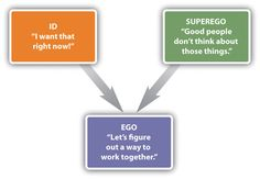 id ego superego fightclub Freud's structural and topographical models of personality  structural model (id, ego, superego) according to freud, we are born with our id the id is an important part of our personality because as newborns, it allows us to get our basic needs met.