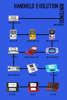 Handheld Evolution Nintendo