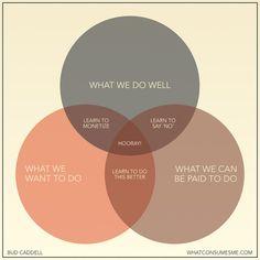 Happiness in Business Venn Diagram via http://www.netpaths.net/blog/happiness-in-business-venn-diagram/