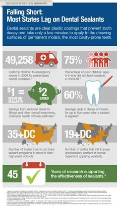 Pew Center on the States Dental Sealant infographic Dental Hygiene, Dental Health, Oral Health, Dental Care, Dentistry For Kids, Dental Implants, Teeth Implants, Dental World, Teeth Whitening Remedies