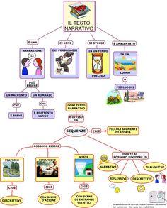 Risultati immagini per primaria come fare temi