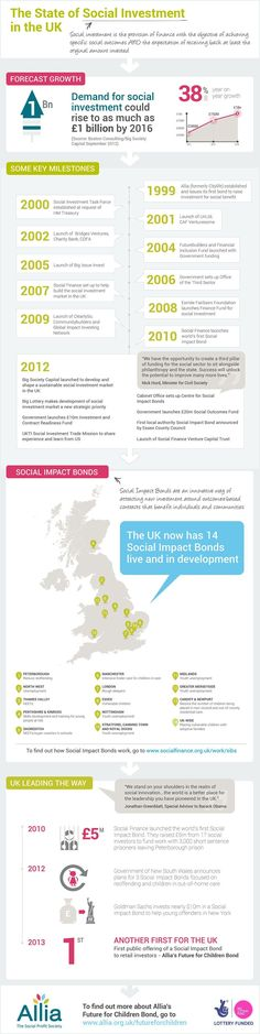 The State of Social Investment in the UK