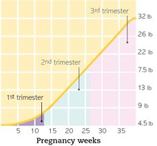Pregnancy Weight Gain Calculator - By weeks http://www.calculator.net/pregnancy-weight-gain-calculator.html?ctype=standard&pstage=17&twins=0&cheightfeet=5&cheightinch=7&cpoundbefore=130&cheightmeter=165&ckgbefore=50&printit=0&x=56&y=11