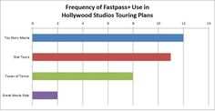 Disney's Hollywood Studios begins exclusive use of FastPass+ on Tuesday, January 21. We've updated all of our Disney's Hollywood Studios touring plans to use only FastPass+. Each plan now lists the suggested Fastpass+ start times for the attractions
