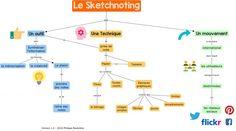 Le Sketchnoting: une carte conceptuelle