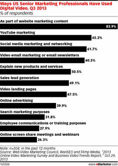 The poll found that 93% of marketers had used video for online marketing, sales or communications purposes at some point during 2013, up fro...