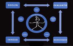 ARTES MODEL = een didactisch model (integratie model van Van Gelder + betrokkenheidsverhogende factoren van CEGO) ontworpen door team pedagogen in KHLim met een drievoudige functie: (1) observatie-instrument bij het kijken naar een krachtige leeromgeving.  (2) creatie-instrument om zelf een krachtige leeromgeving te ontwerpen  (3) als reflectie-instrument om terug te blikken op een gegeven les of lesvoorbereiding.  :)
