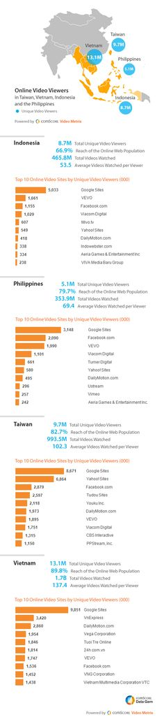 Top Video Markets for Taiwan, Vietnam, Indonesia, and the Philippines #infographics