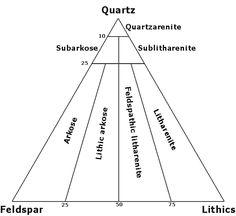 Mineral-Based Classification of Sedimentary Rocks