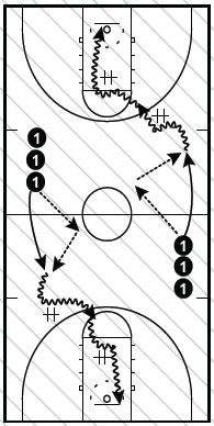 These drills should be done on both the right and left sides. Also, have the players change up their finishes.  Basketball Drills  Rep 1...