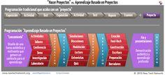 Proyectos vs Aprendizaje Basado en Proyetcos