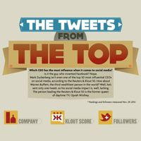 Which CEO Has The Most Social Media Influence? [Infographic]