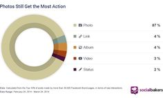 15 Powerful Ways to Growth Hack Social Media ( Is so Simple It Hurts) Social Media Statistics, Social Media Branding, Social Media Tips, Social Media Marketing, Marketing Tools, Photos On Facebook, Facebook Brand, Media Specialist, Growth Hacking