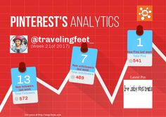 This Pinterest weekly report for travelingfeet_ was generated by #Snapchum. Snapchum helps you find recent Pinterest followers, unfollowers and schedule Pins. Find out who doesnot follow you back and unfollow them.