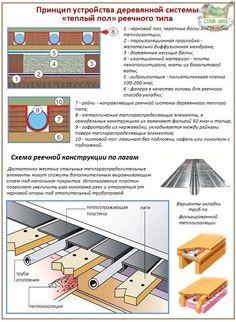 Деревянная система водяного теплого пола