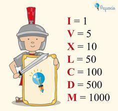 Cuáles son los números romanos Primary Maths Games, Math Games, First Grade Math Worksheets, Math Charts, Math Poster, Math Vocabulary, Math Formulas, Math Fractions, Multiplication Tricks