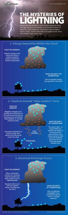 Infographic: How Lightning Works - Electrostatics Bundle - Notes, Lab, PowerPoints, Tests - www. Science Classroom, Teaching Science, Science Education, Science And Technology, Technology Gadgets, Science Facts, Science Experiments, Fun Facts, Earth Science