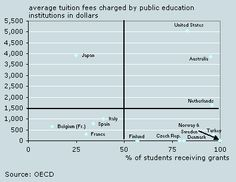 Tuition in OECD countries