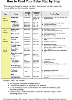 Every breastfeeding or pumping mom needs to know how to store breast milk properly in order to ensure your hard work doesn't go to waste. I mean breast milk is … Baby Schedule, Eating Schedule, Feeding Schedule For Baby, Newborn Schedule, Baby Checklist, Baby Feeding Chart, Baby Chart, Formula Feeding Chart, Feeding Baby Solids