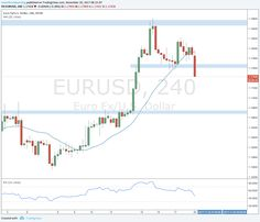 Strong move down for $EURUSD on Monday opening. Technically, I expected it to go down but I'm always careful with these early Monday moves.
