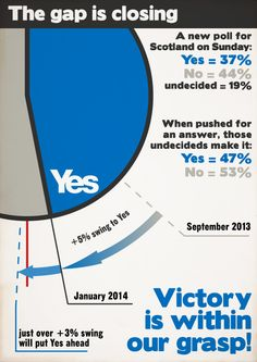 """In its editorial column headlined 'Break point to Yes team', Scotland on Sunday describes the poll as a """"landmark moment"""" in the referendum campaign. It says: """"Not only does it record the biggest Yes vote from an independently-commissioned poll in this campaign, it also puts independence within the grasp of those fighting for it."""" We can build a fairer, more equal Scotland."""
