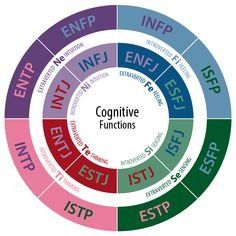 CognitiveFunctions - INTP - Wikipedia