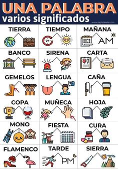 Polysmic words in Spanish. Infographics for ELE. Spanish Sentences, Spanish Grammar, Spanish Phrases, Spanish Vocabulary, Spanish Words, Spanish Language Learning, Spanish Teacher, Spanish Dual Language, English Grammar