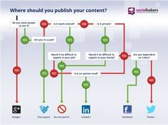 diagramme décisionnel : sur quel réseau social publier ses contenus